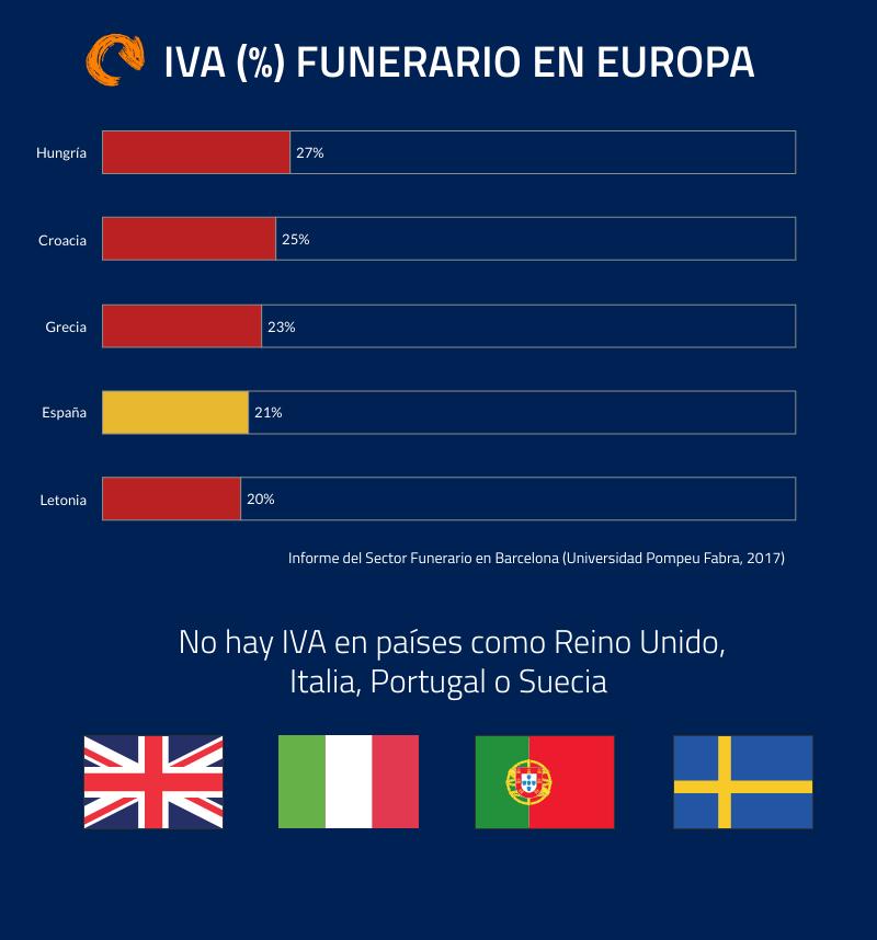 iva funerario en Europa